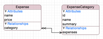 CoreData model: Expense and ExpenseCategory with id attribute